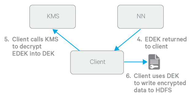 HDFS Transparent Encryption | 5 12 x | Cloudera Documentation