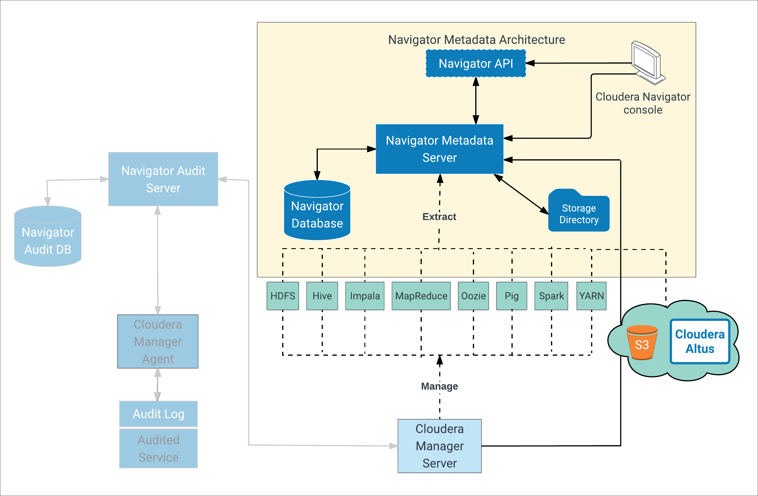 Navigator Metadata Server Management   5.13.x   Cloudera Documentation
