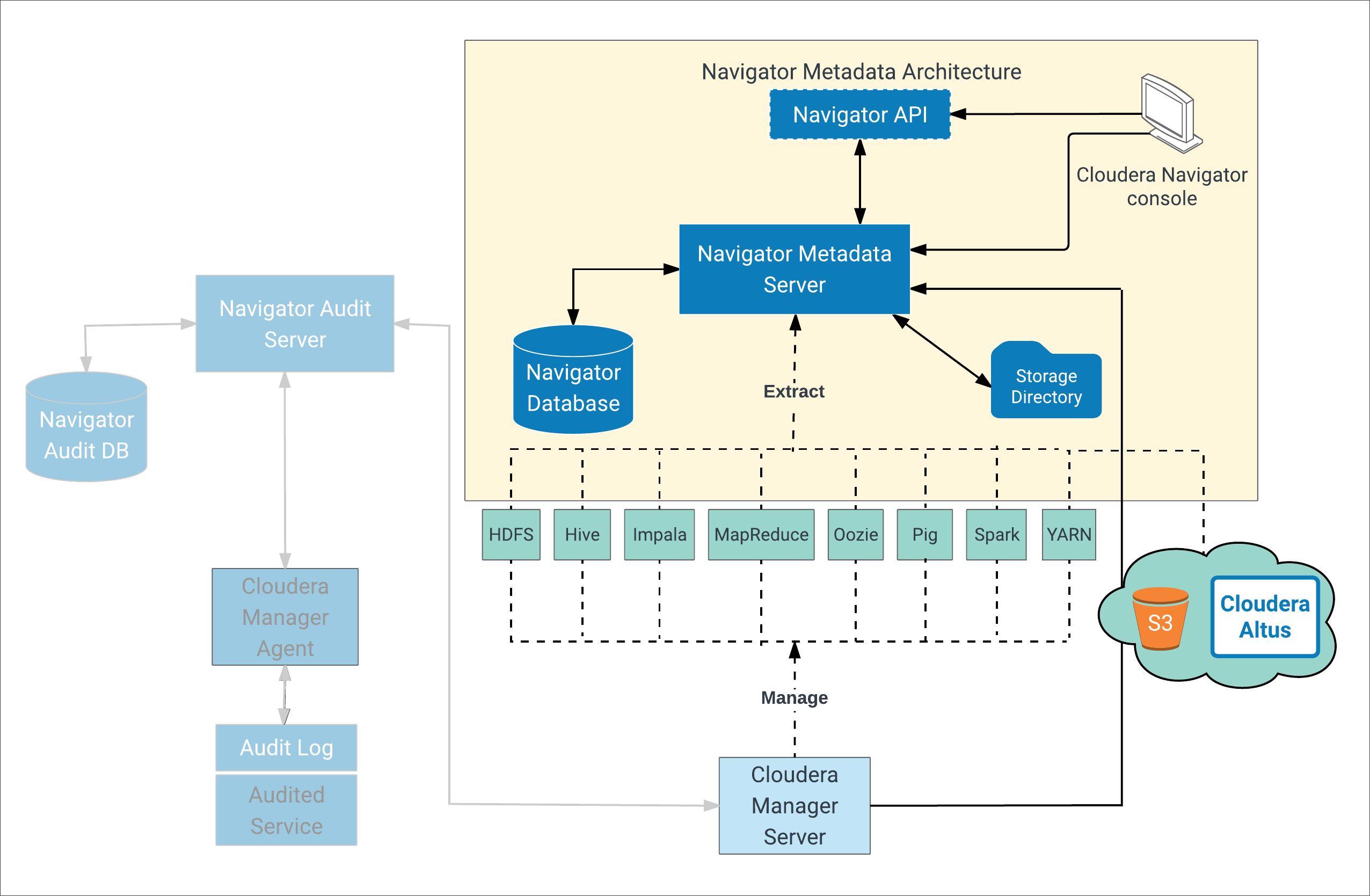 Navigator Metadata Server Management | 5 14 x | Cloudera