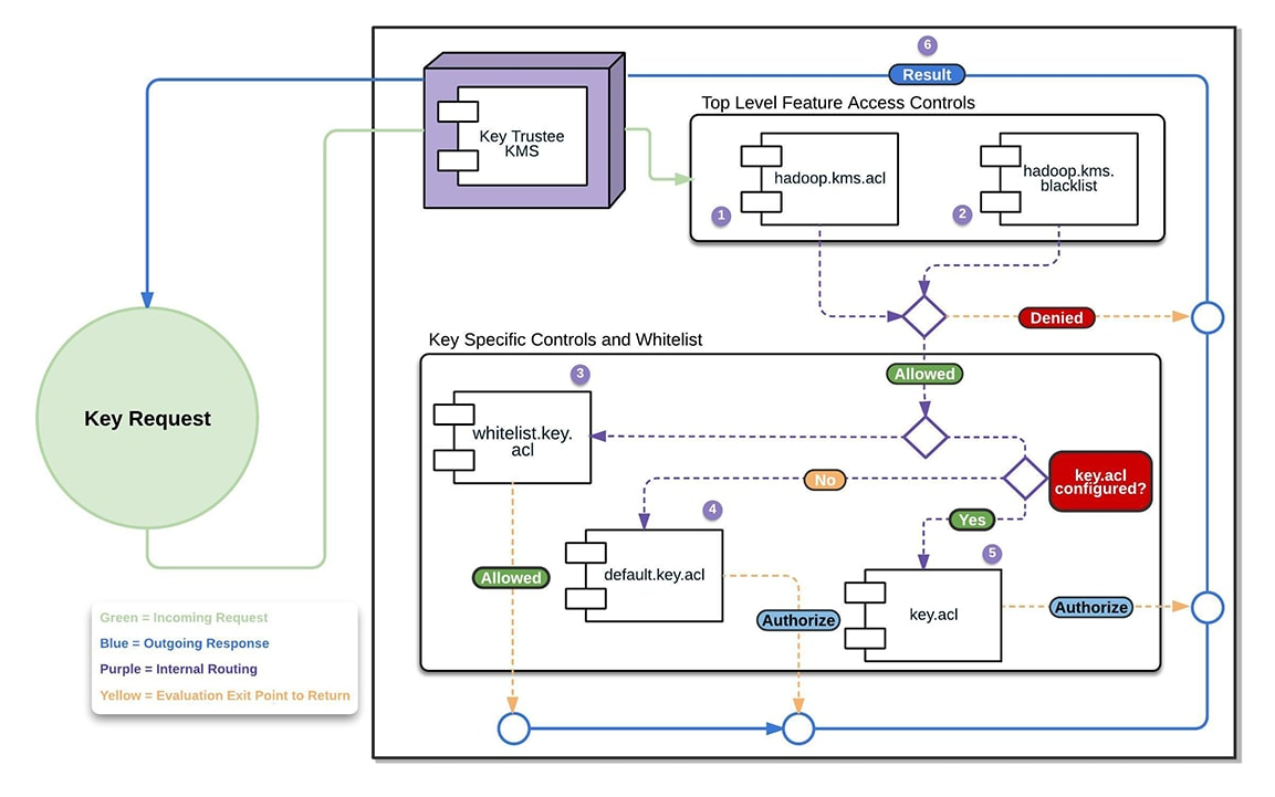 Configuring Kms Access Control Lists Acls 514x Cloudera Double Sink Plumbing Diagram Group Picture Image By Tag Encryption Key Is Evaluated As Follows