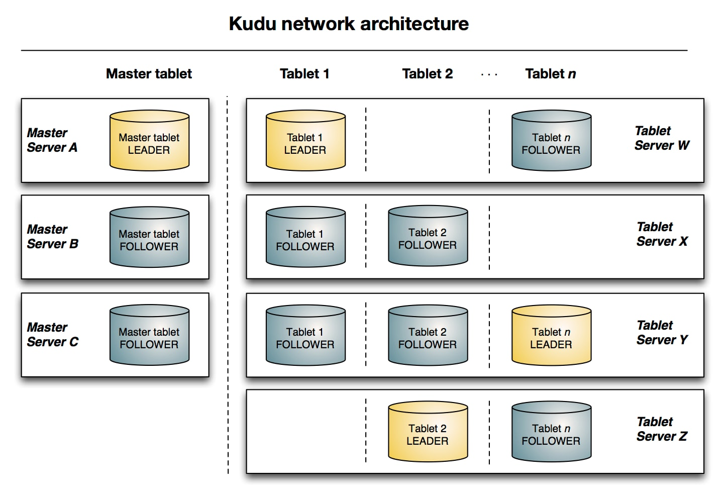 Apache Kudu Concepts and Architecture | 5 14 x | Cloudera Documentation