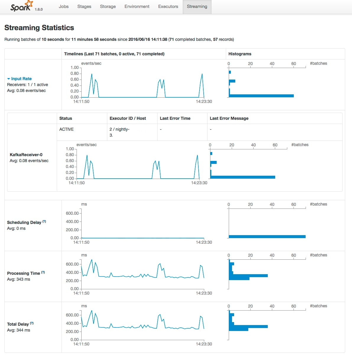 Monitoring Spark Applications | 5 14 x | Cloudera Documentation