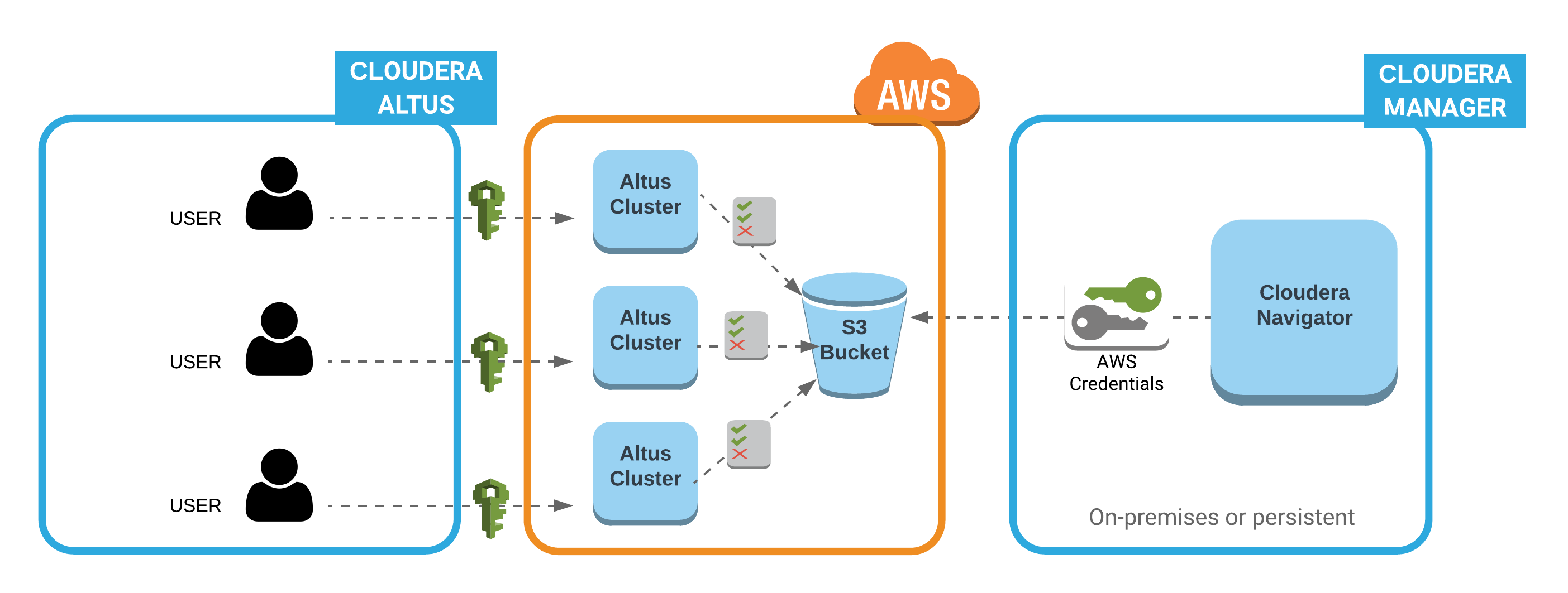 Configuring Extraction for Altus Clusters on AWS   5 16 x   Cloudera