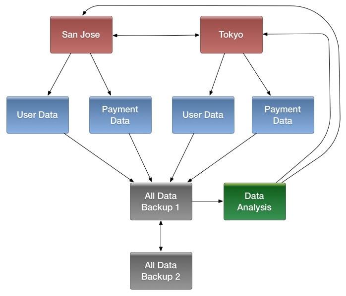 Importing Data Into HBase | 5 3 x | Cloudera Documentation