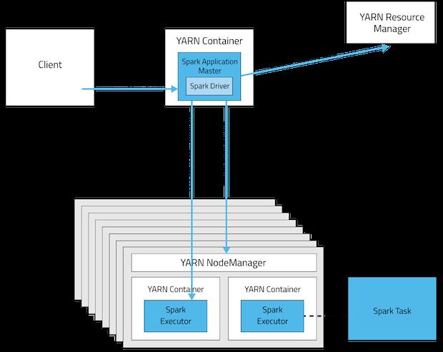 Running Spark Applications on YARN   5 4 x   Cloudera Documentation