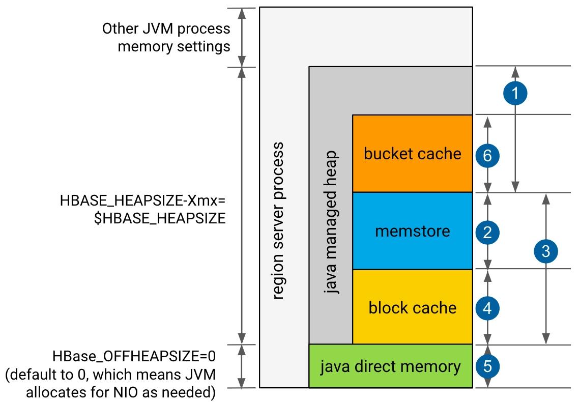 Configuring the HBase BlockCache | 5 6 x | Cloudera
