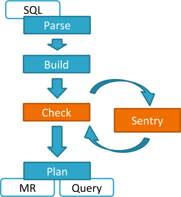Authorization With Apache Sentry (Incubating) | 5 6 x