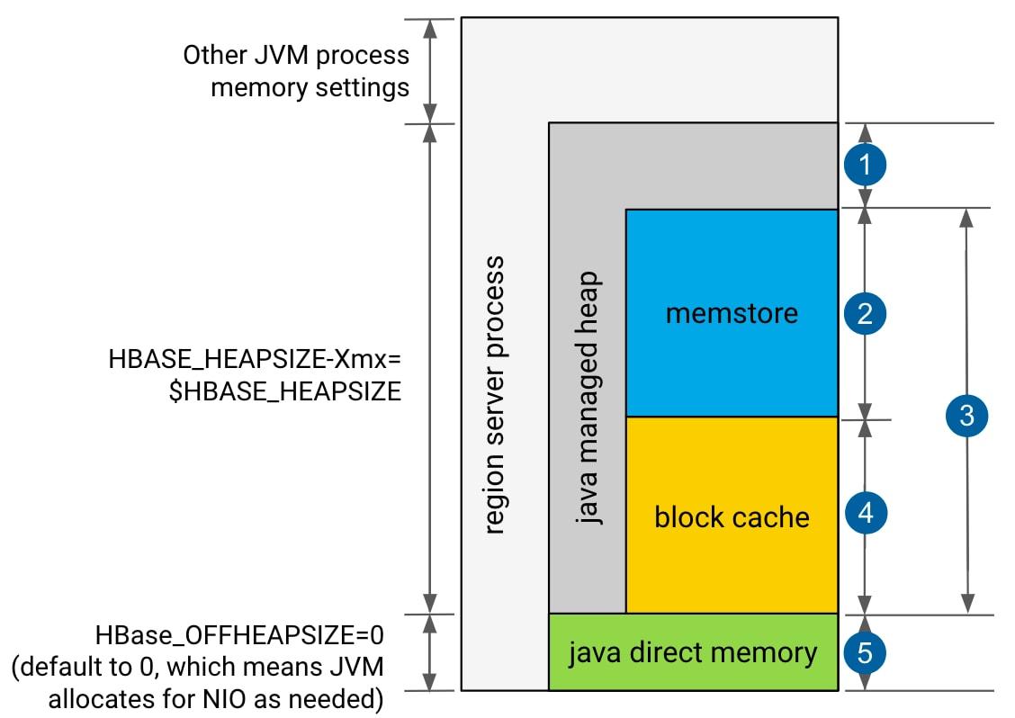 Configuring the HBase BlockCache | 5 7 x | Cloudera Documentation