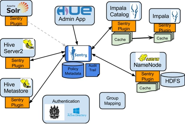 Overview of Authorization Mechanisms for an Enterprise Data Hub