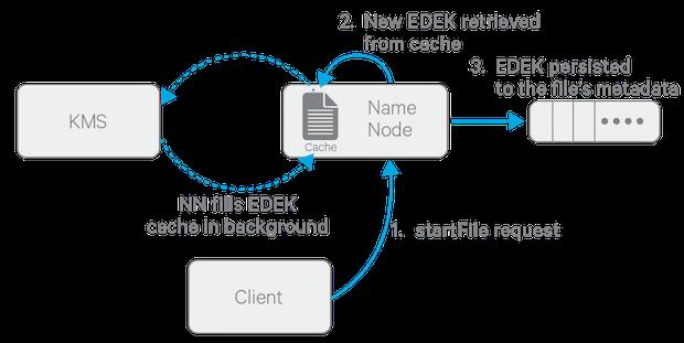 HDFS Transparent Encryption | 5 8 x | Cloudera Documentation