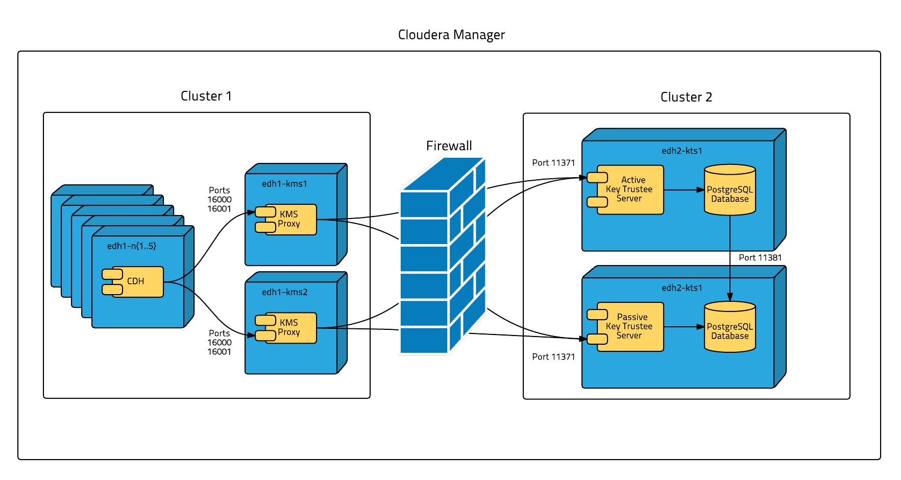 Data At Rest Encryption Reference Architecture 58x Cloudera
