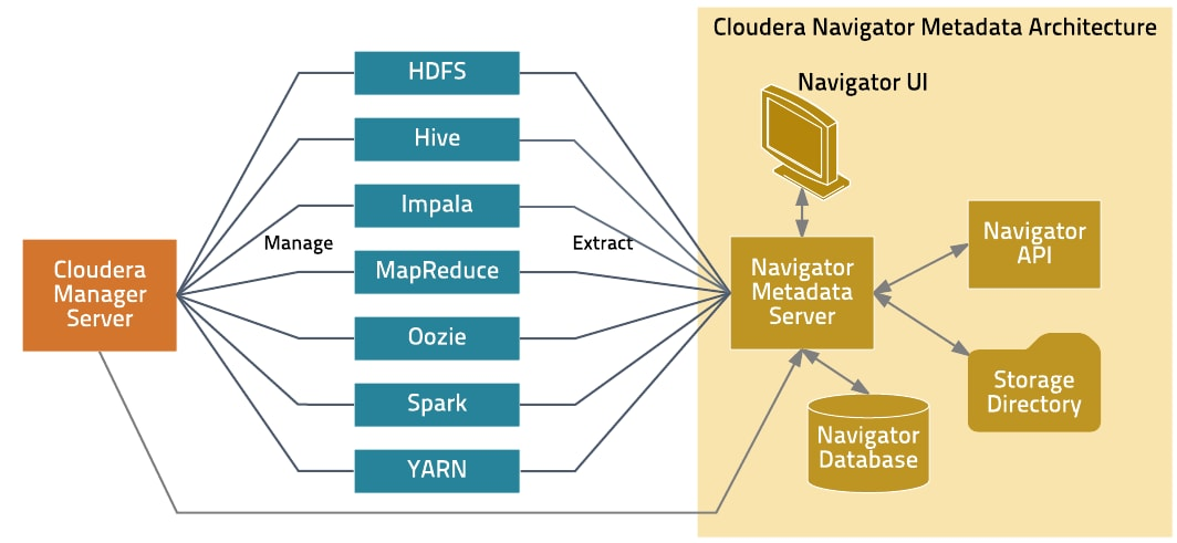 Cloudera Navigator Metadata Architecture | 5 8 x | Cloudera
