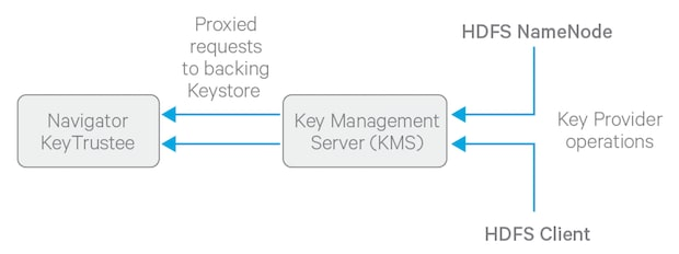 Hdfs transparent encryption 59x cloudera documentation to get started with deploying the kms and a keystore see enabling hdfs encryption using the wizard maxwellsz