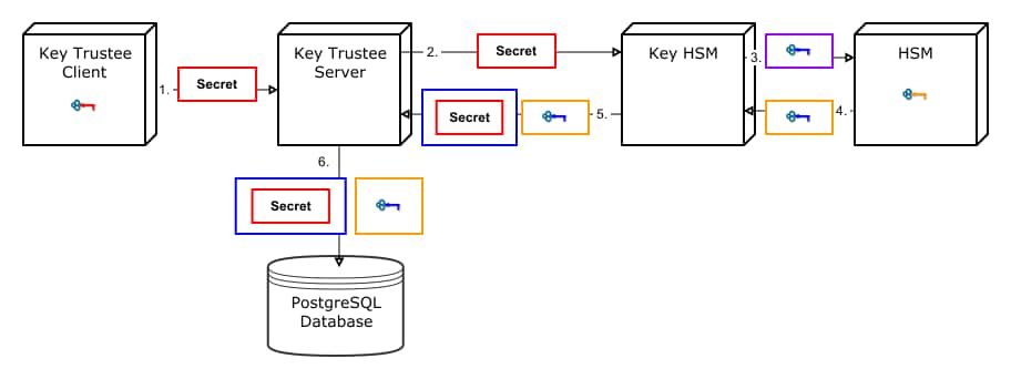 Cloudera Navigator Key HSM Overview | 5 9 x | Cloudera Documentation