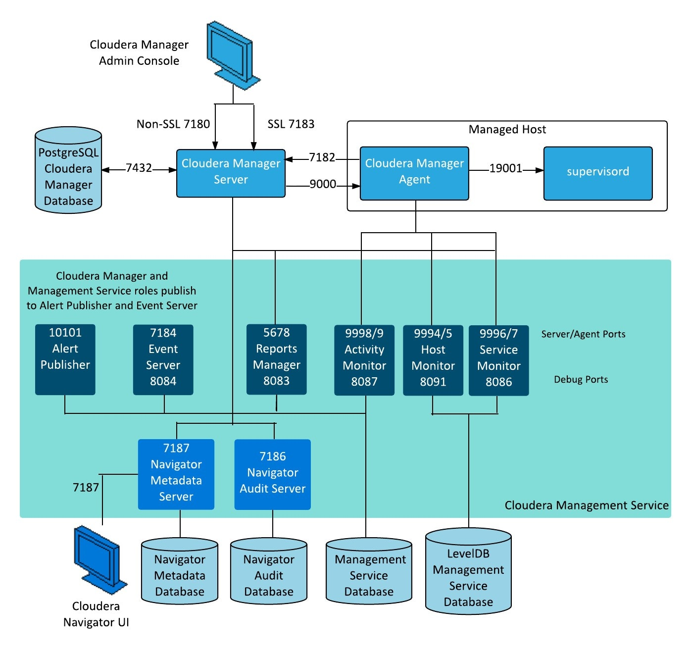 Ports Used by Cloudera Manager and Cloudera Navigator | 5 9