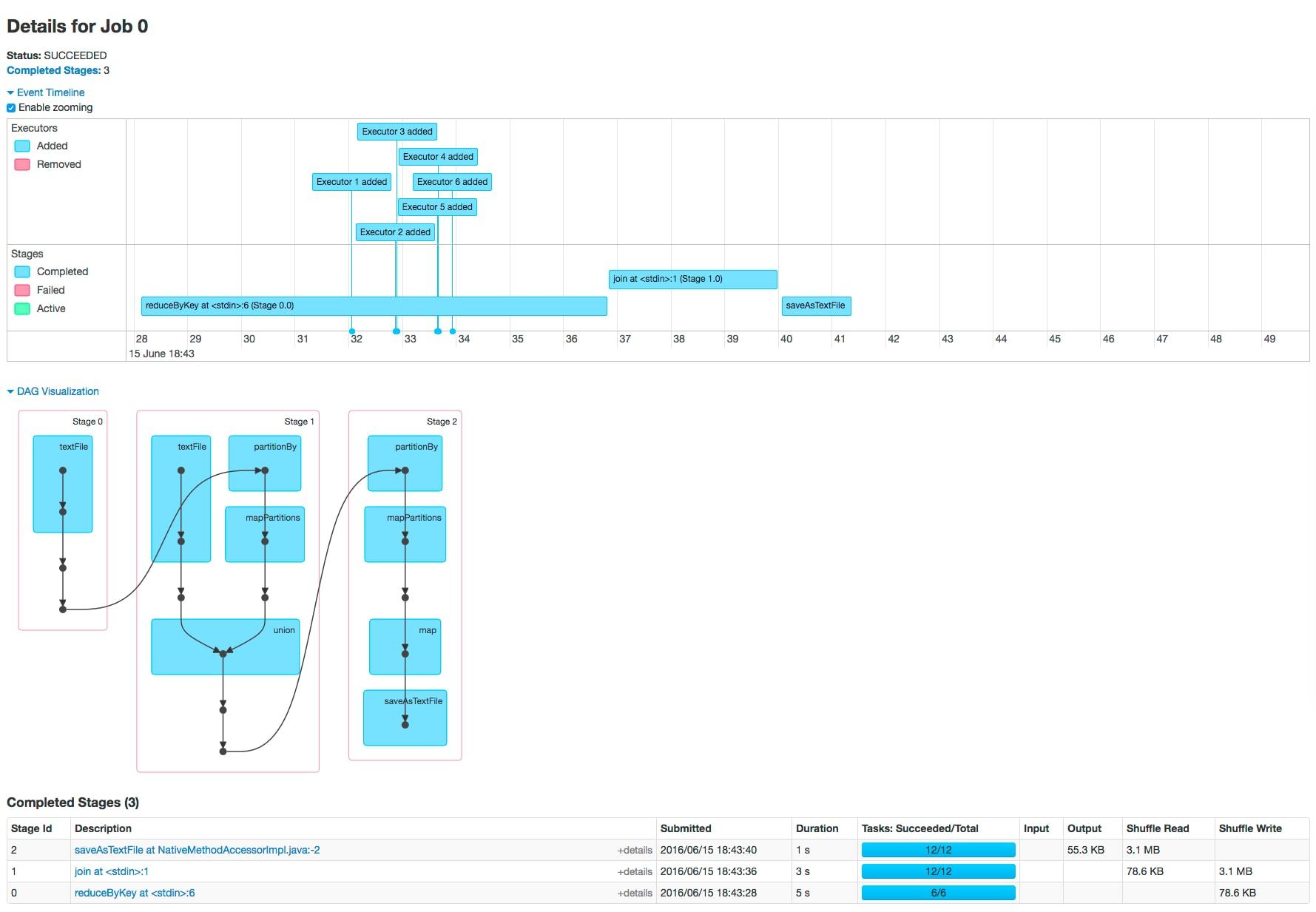 Monitoring Spark Applications   5 9 x   Cloudera Documentation