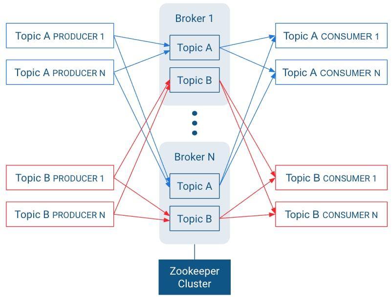 Apache Kafka Guide | 6 0 x | Cloudera Documentation