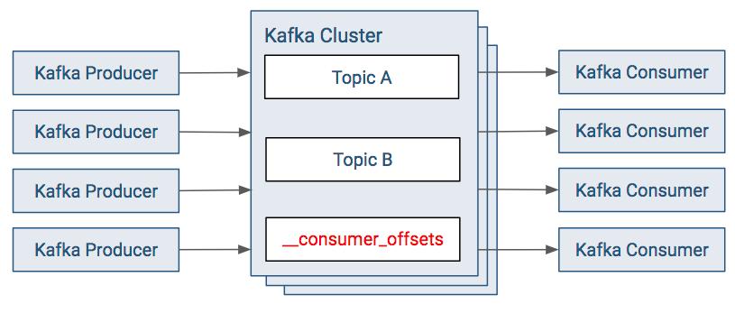Kafka Clients | 6 0 x | Cloudera Documentation