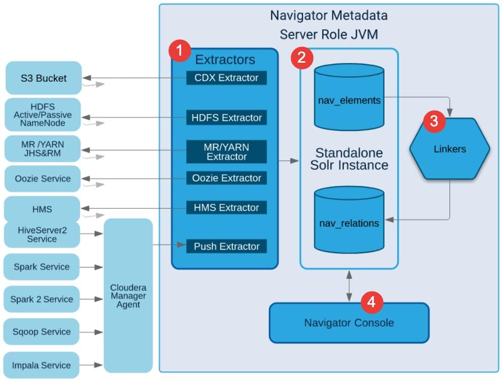 Generating Lineage Diagrams | 6 0 x | Cloudera Documentation