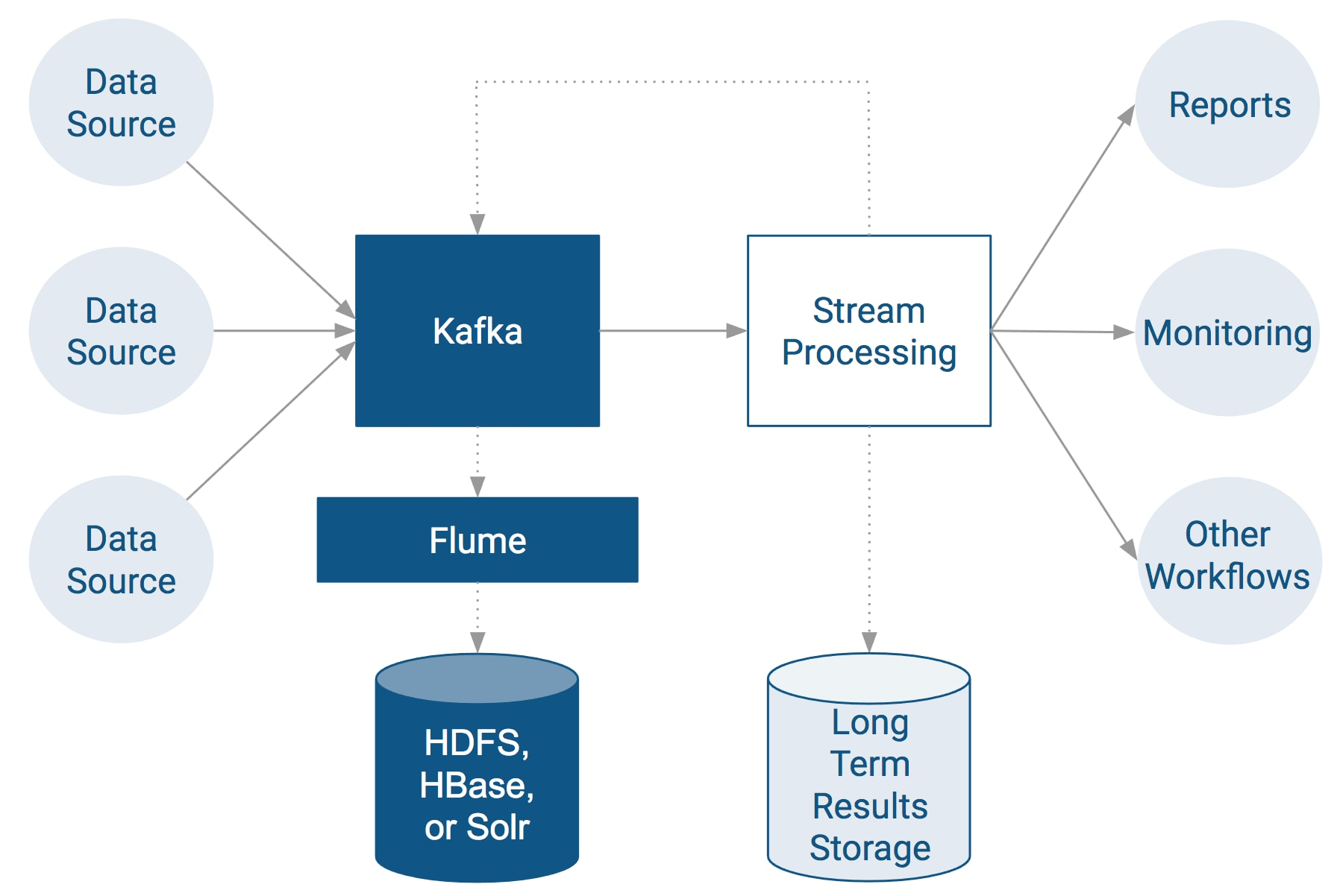 Setting up an End-to-End Data Streaming Pipeline | 6 1 x | Cloudera