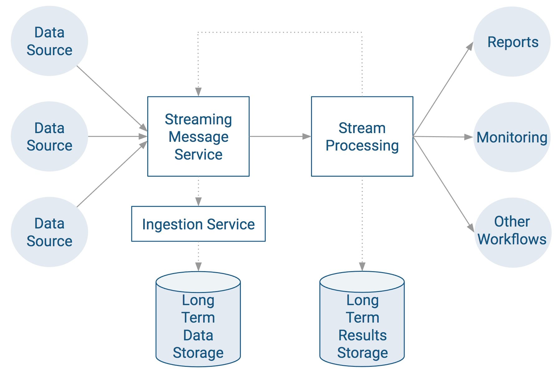 Setting up an End-to-End Data Streaming Pipeline | 6 1 x