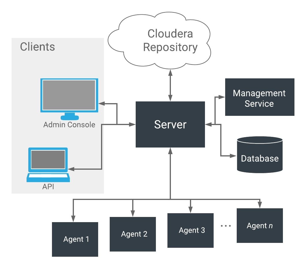 Migrate Cloudera SCM Database from Embedded PostgreSQL to