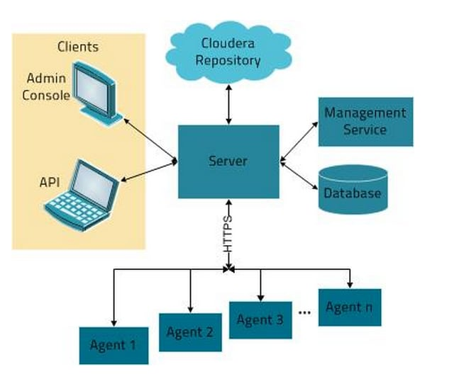 Introduction to Cloudera Manager Deployment Architecture