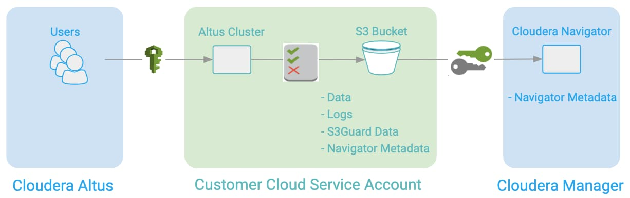 Configuring Extraction for Altus Clusters on AWS | 6 3 x
