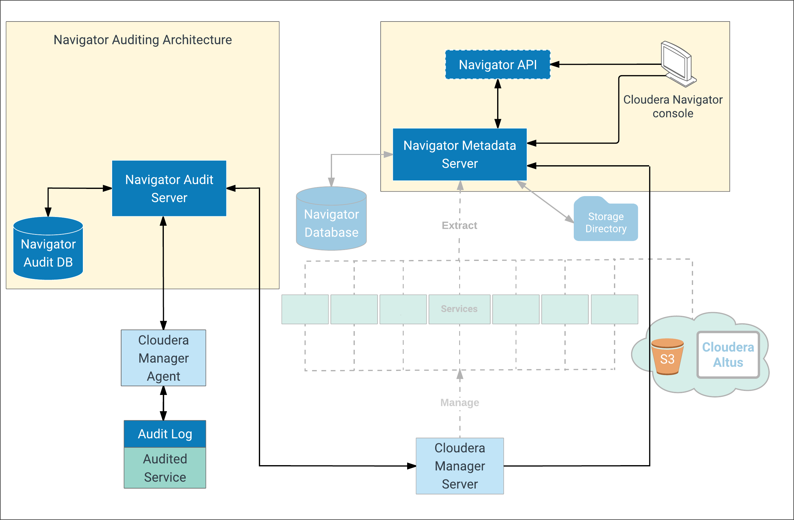 Navigator Audit Server Management | 6 3 x | Cloudera