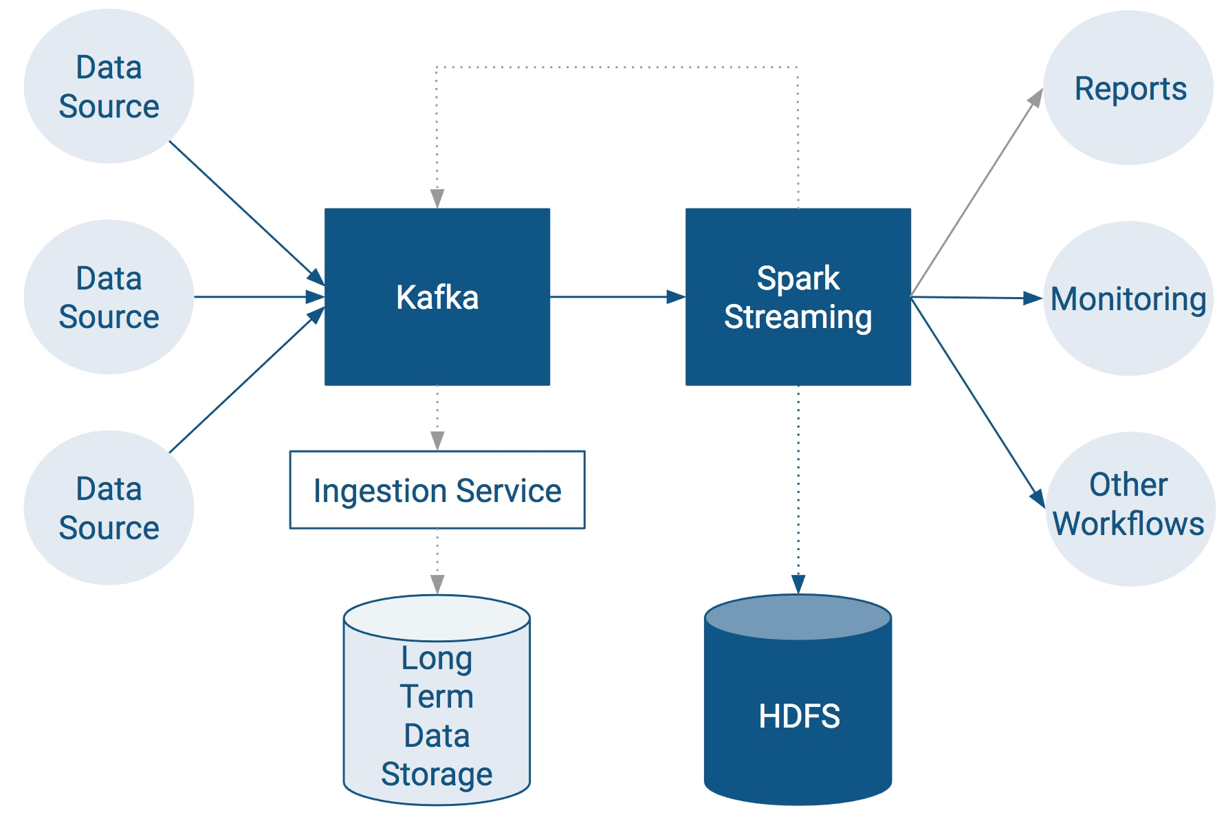 Setting up an End-to-End Data Streaming Pipeline | 6 3 x