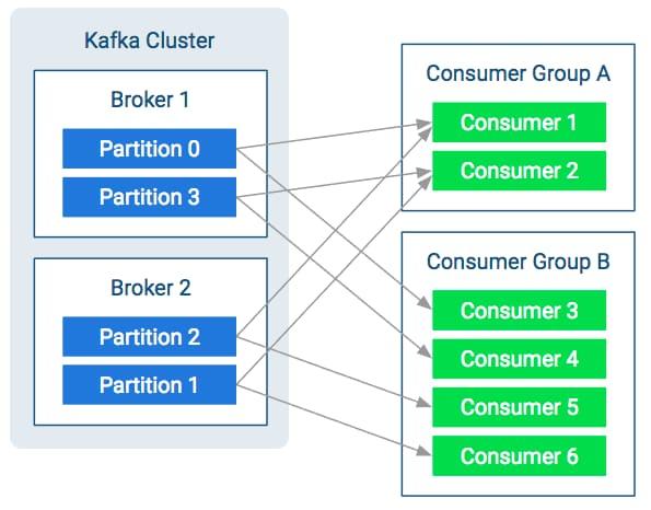 Kafka Clients | 6 3 x | Cloudera Documentation