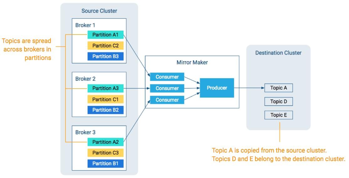 Managing Topics across Multiple Kafka Clusters | 6 3 x