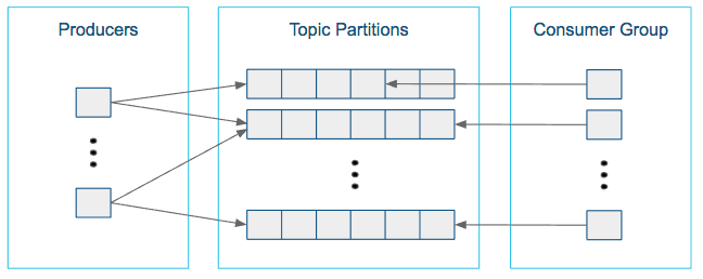 Kafka Frequently Asked Questions | 6 3 x | Cloudera