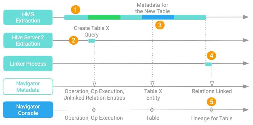 Navigator Metadata Server Management | 6 3 x | Cloudera Documentation