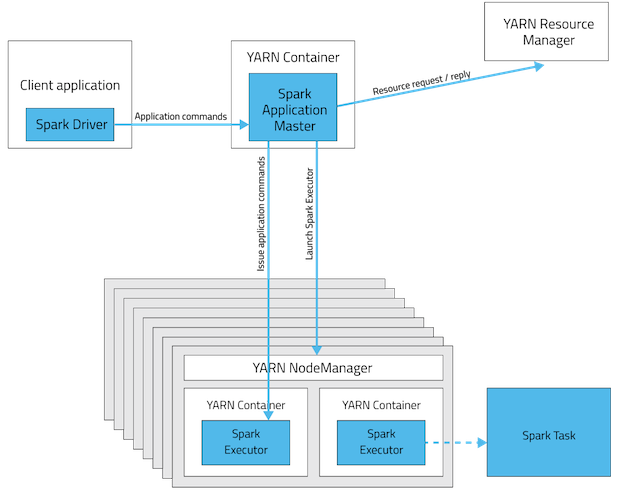 Running Spark Applications on YARN | 6 3 x | Cloudera