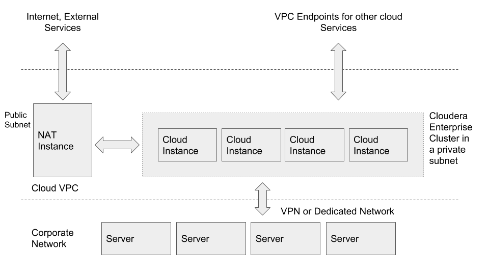 Generic Cloud Deployment