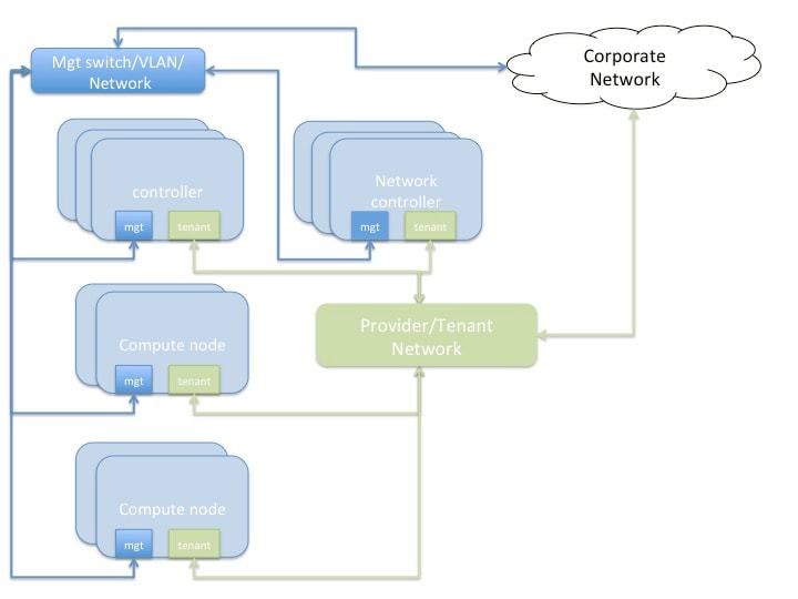 Reference Architecture for Deploying CDH 5 x On Red Hat OSP