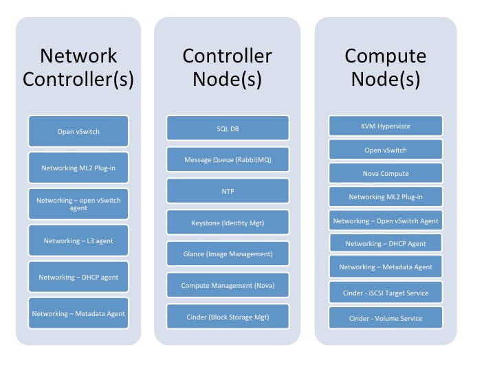 Reference Architecture for Deploying Cloudera Enterprise 5 x